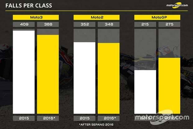 motorsport-motogp-rider-crash-season-2016-3